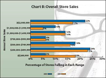32nd Annual Retailer Survey: 2009