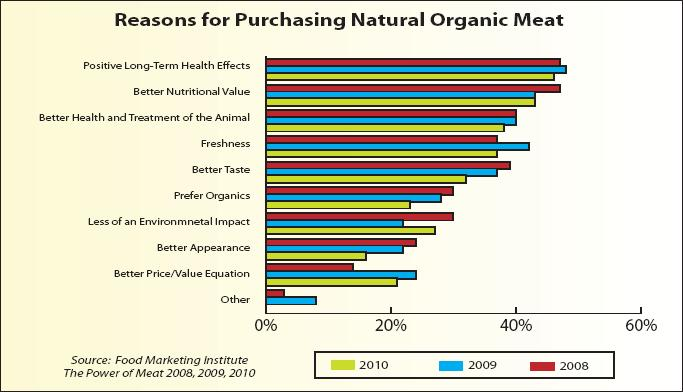 reasons for purchasing natural meat