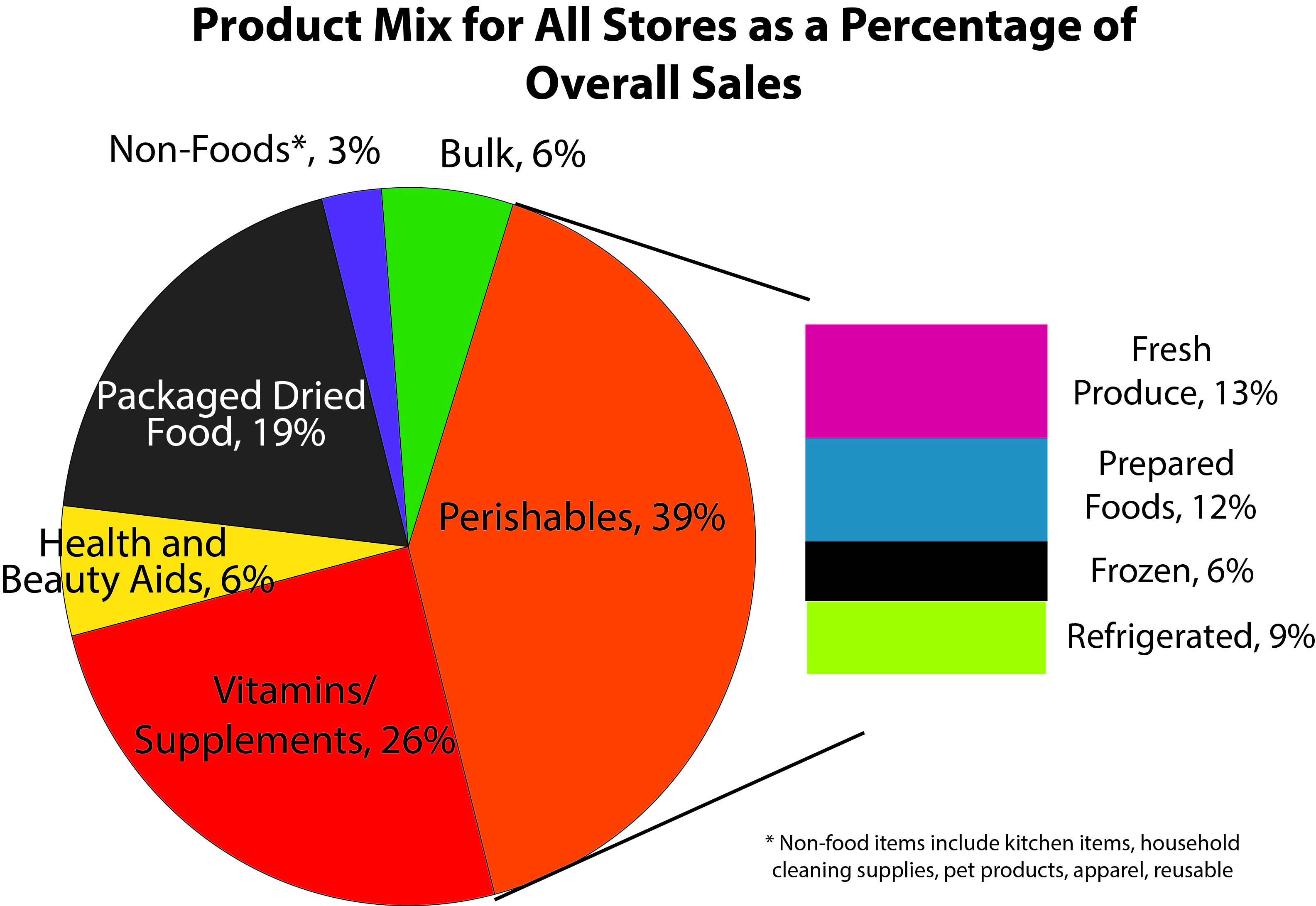Sales Numbers Of Organic And Conventional Foods