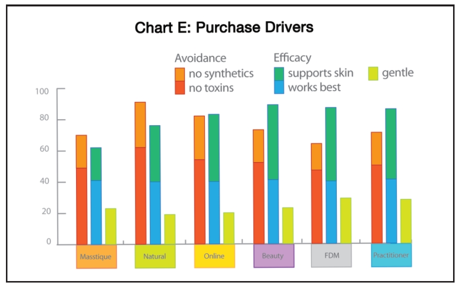 market segmentation of skin care products Market research for the beauty and personal care industry assessing key drivers behind skin care market avon products inc in beauty and personal care.